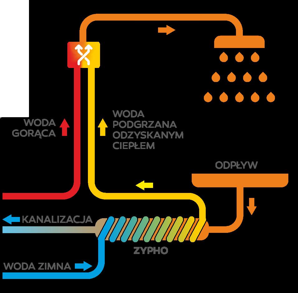Schemat działania rekuperatora do wody ZYPHO